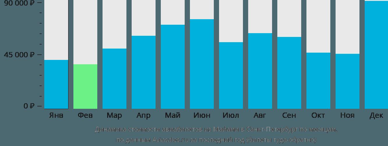 Динамика стоимости авиабилетов из Майами в Санкт-Петербург по месяцам