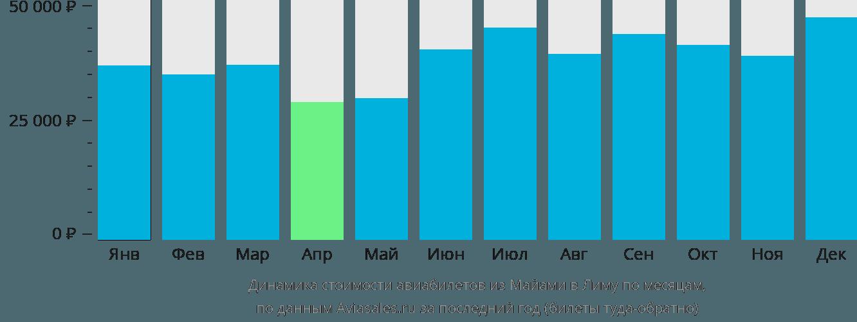 Динамика стоимости авиабилетов из Майами в Лиму по месяцам