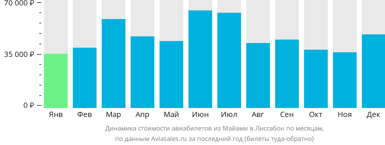 Динамика стоимости авиабилетов из Майами в Лиссабон по месяцам