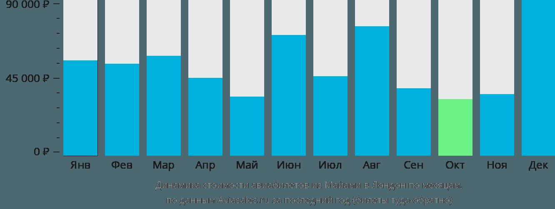 Динамика стоимости авиабилетов из Майами в Лондон по месяцам