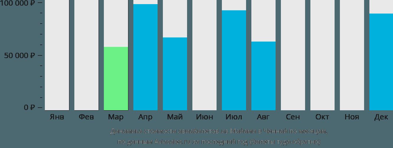 Динамика стоимости авиабилетов из Майами в Ченнай по месяцам