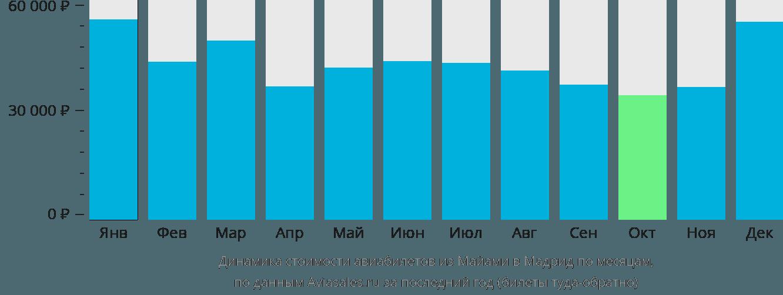 Динамика стоимости авиабилетов из Майами в Мадрид по месяцам