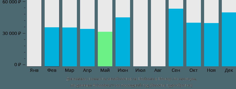 Динамика стоимости авиабилетов из Майами в Манаус по месяцам
