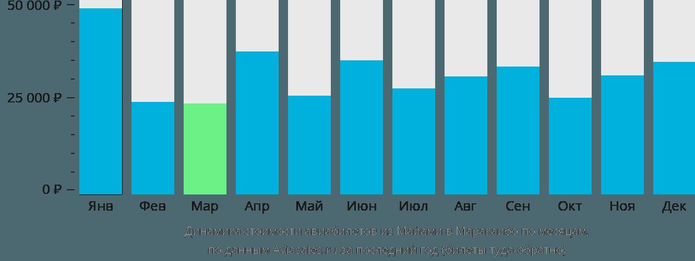 Динамика стоимости авиабилетов из Майами в Маракаибо по месяцам