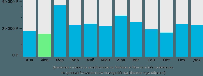 Динамика стоимости авиабилетов из Майами в Монтего-Бей по месяцам