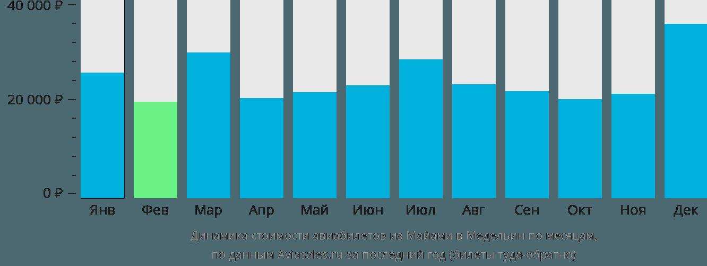 Динамика стоимости авиабилетов из Майами в Медельин по месяцам
