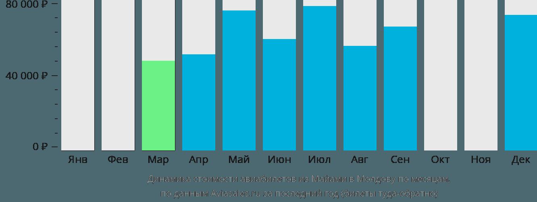 Динамика стоимости авиабилетов из Майами в Молдову по месяцам