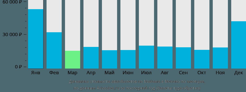 Динамика стоимости авиабилетов из Майами в Мехико по месяцам