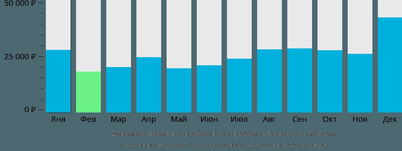 Динамика стоимости авиабилетов из Майами в Манагуа по месяцам