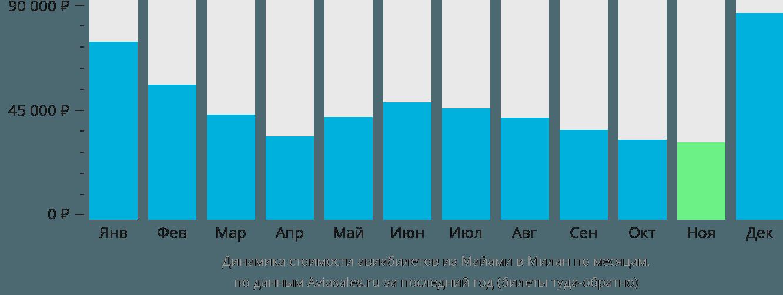 Динамика стоимости авиабилетов из Майами в Милан по месяцам