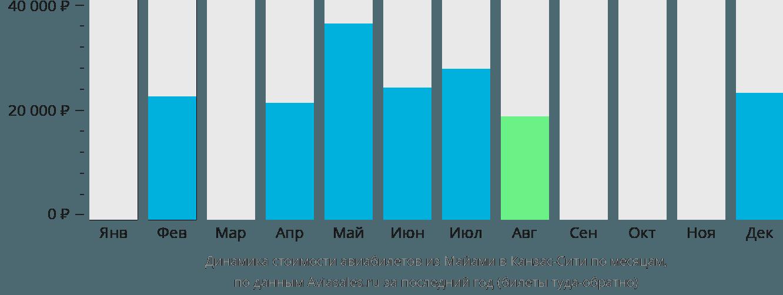 Динамика стоимости авиабилетов из Майами в Канзас-Сити по месяцам