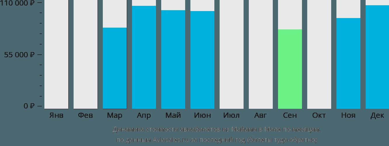Динамика стоимости авиабилетов из Майами в Мале по месяцам