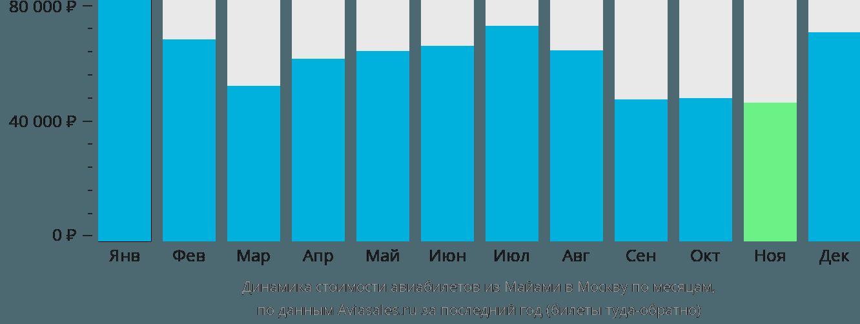 Динамика стоимости авиабилетов из Майами в Москву по месяцам