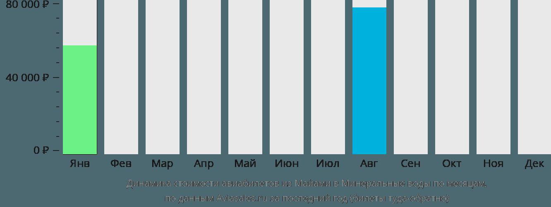 Динамика стоимости авиабилетов из Майами в Минеральные воды по месяцам