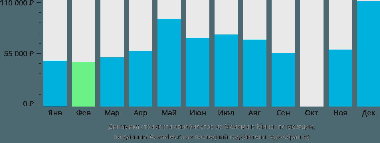 Динамика стоимости авиабилетов из Майами в Минск по месяцам