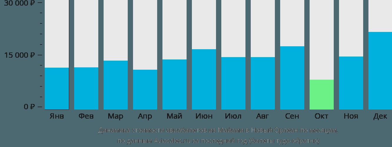 Динамика стоимости авиабилетов из Майами в Новый Орлеан по месяцам