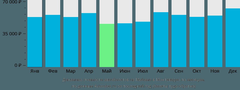 Динамика стоимости авиабилетов из Майами в Монтевидео по месяцам