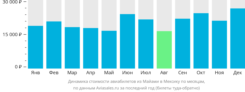 Динамика стоимости авиабилетов из Майами в Мексику по месяцам