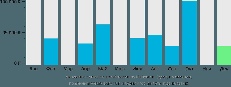 Динамика стоимости авиабилетов из Майами в Одессу по месяцам
