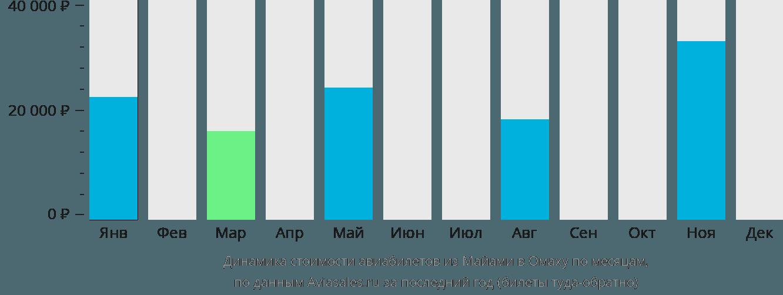 Динамика стоимости авиабилетов из Майами в Омаху по месяцам