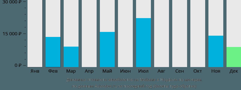 Динамика стоимости авиабилетов из Майами в Норфолк по месяцам