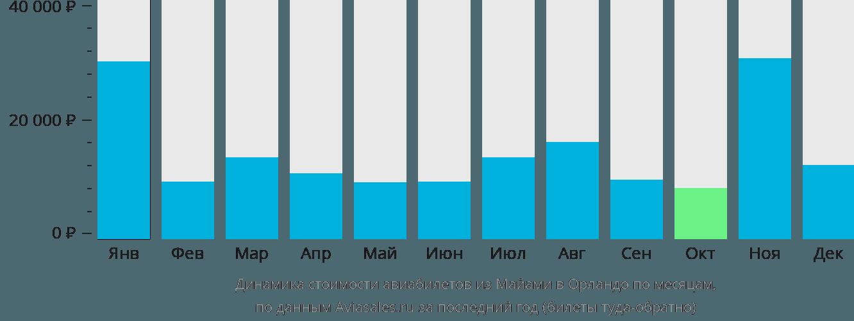 Динамика стоимости авиабилетов из Майами в Орландо по месяцам