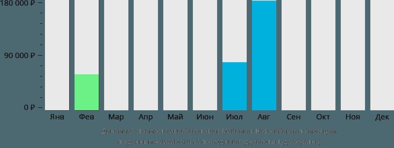 Динамика стоимости авиабилетов из Майами в Новосибирск по месяцам