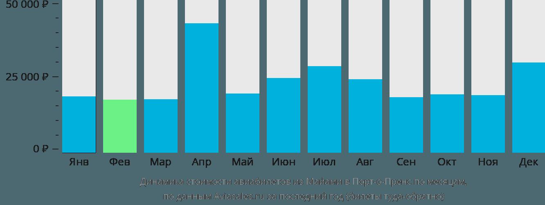 Динамика стоимости авиабилетов из Майами в Порт-о-Пренс по месяцам