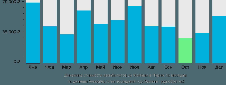 Динамика стоимости авиабилетов из Майами в Париж по месяцам
