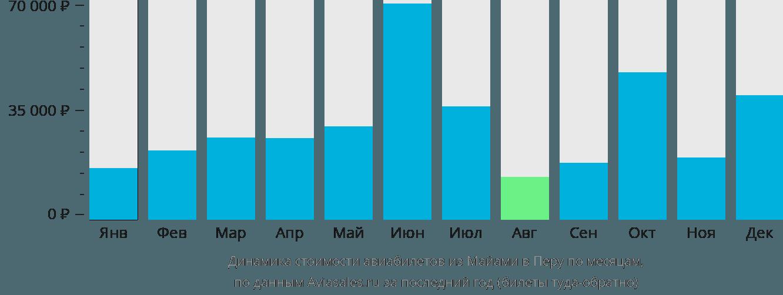 Динамика стоимости авиабилетов из Майами в Перу по месяцам