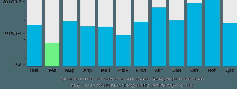 Динамика стоимости авиабилетов из Майами в Филадельфию по месяцам