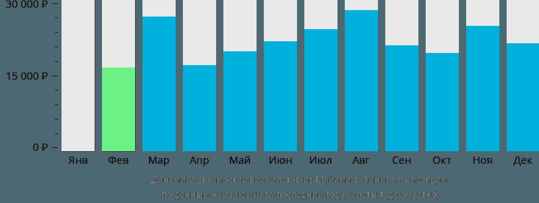 Динамика стоимости авиабилетов из Майами в Финикс по месяцам