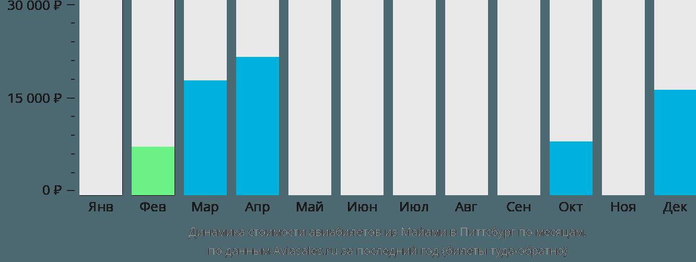 Динамика стоимости авиабилетов из Майами в Питтсбург по месяцам