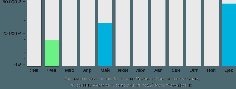 Динамика стоимости авиабилетов из Майами в Порламар по месяцам