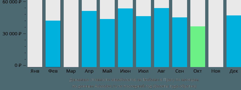 Динамика стоимости авиабилетов из Майами в Прагу по месяцам