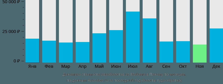 Динамика стоимости авиабилетов из Майами в Панаму по месяцам