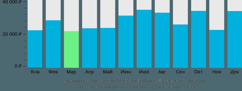 Динамика стоимости авиабилетов из Майами в Пунта-Кану по месяцам