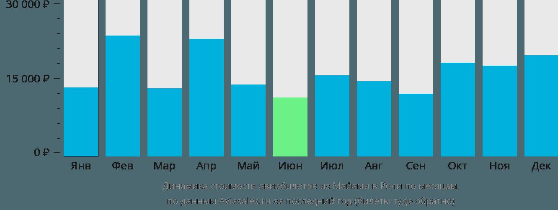 Динамика стоимости авиабилетов из Майами в Роли по месяцам
