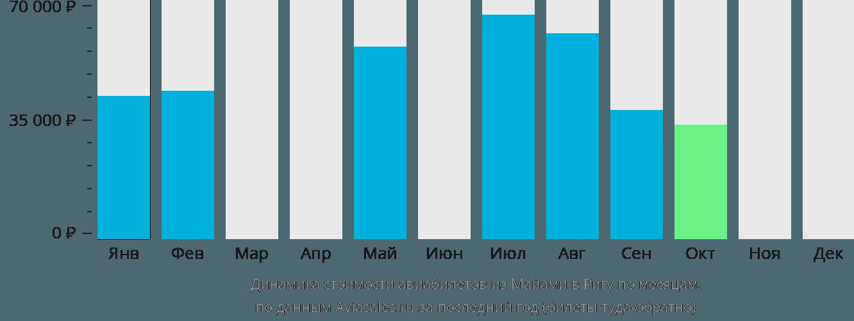 Динамика стоимости авиабилетов из Майами в Ригу по месяцам