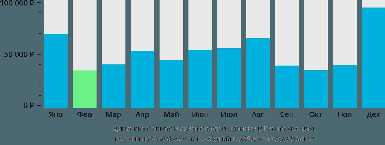 Динамика стоимости авиабилетов из Майами в Рим по месяцам
