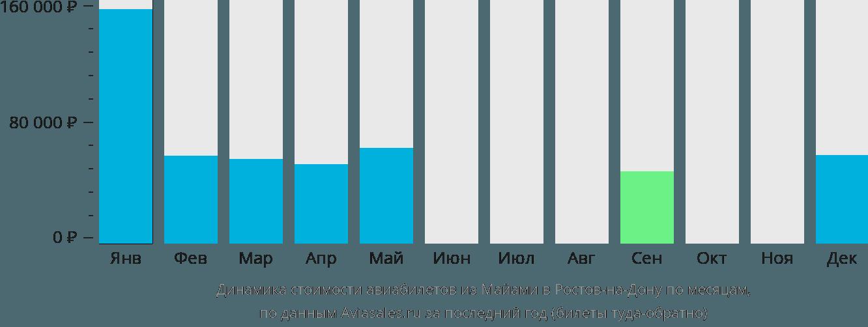 Динамика стоимости авиабилетов из Майами в Ростов-на-Дону по месяцам