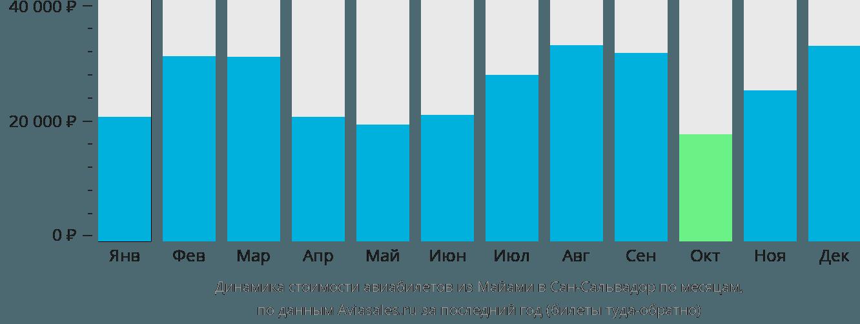 Динамика стоимости авиабилетов из Майами в Сан-Сальвадор по месяцам