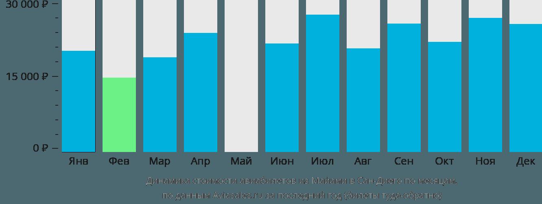 Динамика стоимости авиабилетов из Майами в Сан-Диего по месяцам