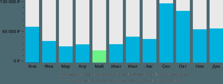 Динамика стоимости авиабилетов из Майами в Сан-Паулу по месяцам