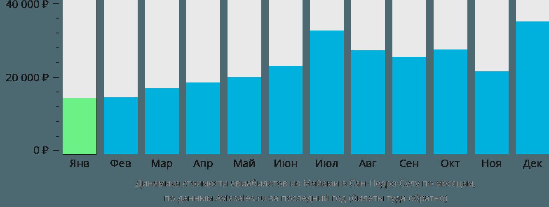 Динамика стоимости авиабилетов из Майами в Сан-Педро-Сулу по месяцам