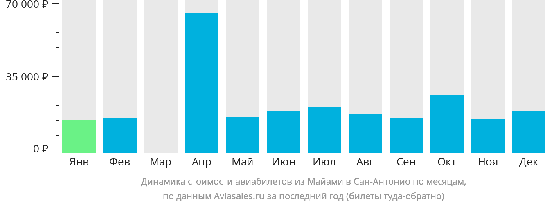 Динамика стоимости авиабилетов из Майами в Сан-Антонио по месяцам