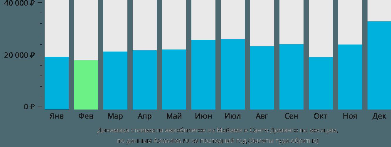 Динамика стоимости авиабилетов из Майами в Санто-Доминго по месяцам