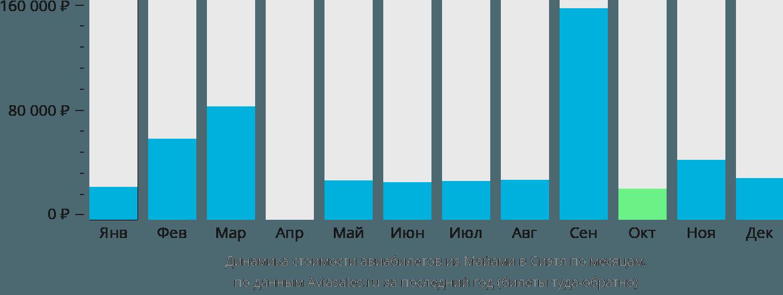 Динамика стоимости авиабилетов из Майами в Сиэтл по месяцам