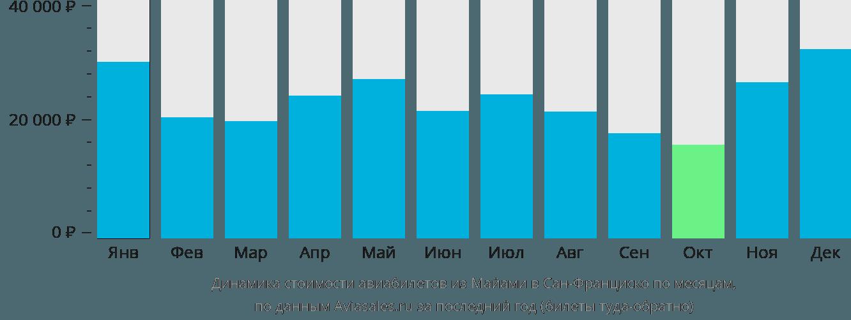 Динамика стоимости авиабилетов из Майами в Сан-Франциско по месяцам