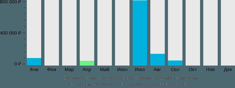 Динамика стоимости авиабилетов из Майами в Хошимин по месяцам